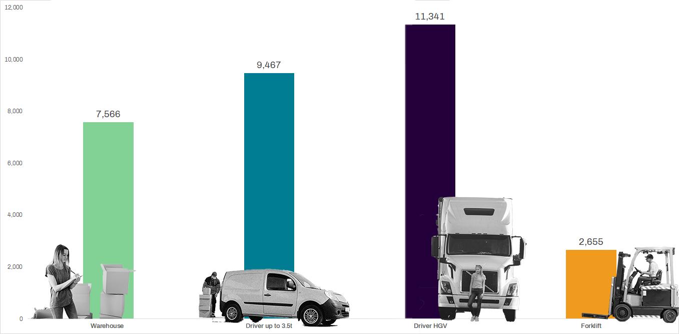 Logistics Demand